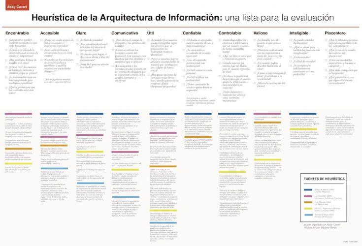 Heurística de la Arquitectura de Información